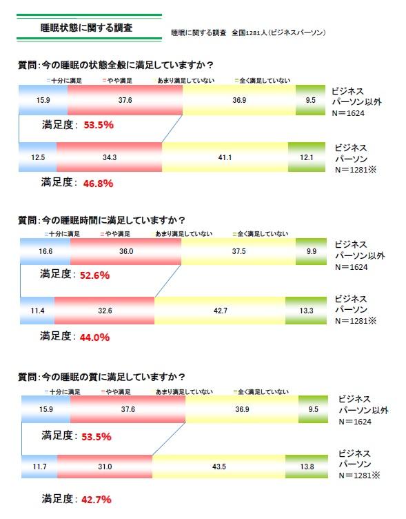 西川睡眠白書2019~日本の睡眠調査~(睡眠科学研究所)