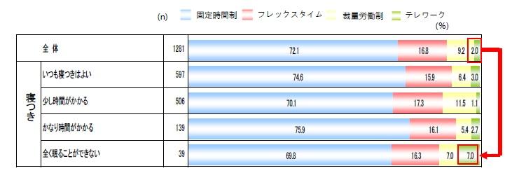 西川睡眠白書2019~日本の睡眠調査~(睡眠科学研究所